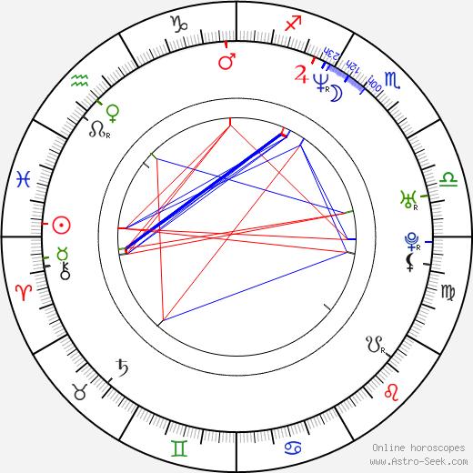 Tomáš Pavelka birth chart, Tomáš Pavelka astro natal horoscope, astrology