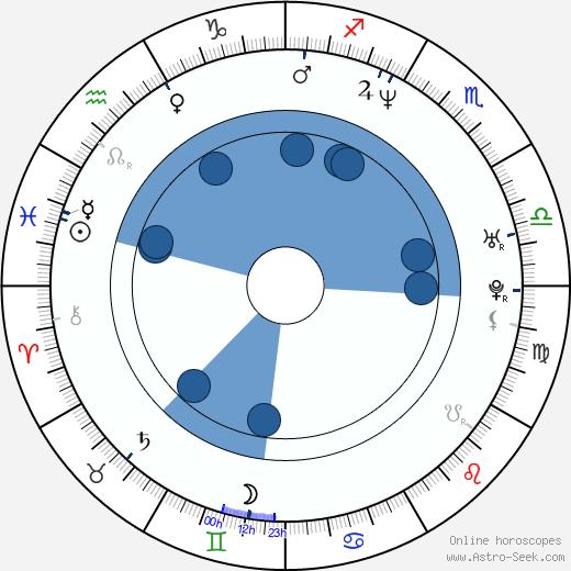 Tweet wikipedia, horoscope, astrology, instagram