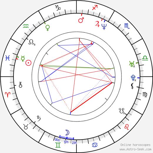 Tweet день рождения гороскоп, Tweet Натальная карта онлайн