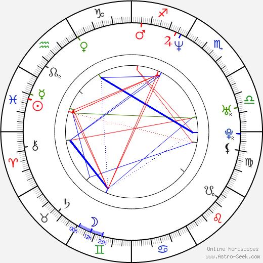Tyler Florence день рождения гороскоп, Tyler Florence Натальная карта онлайн