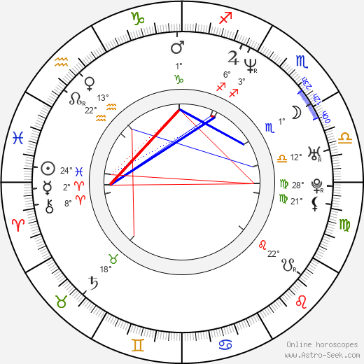Viliam Gutray birth chart, biography, wikipedia 2019, 2020