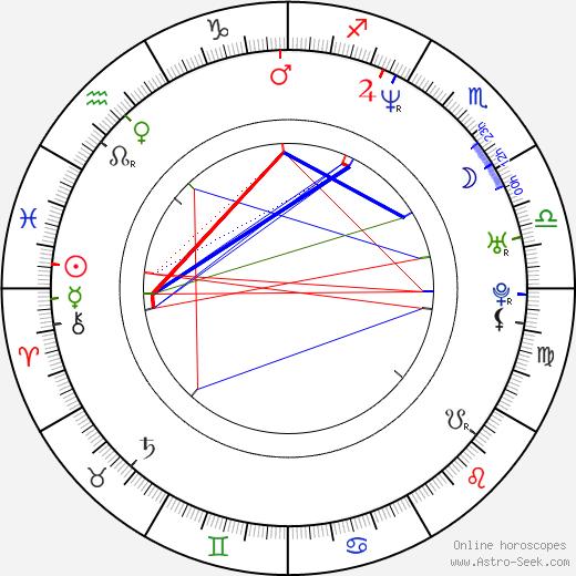 Viliam Gutray birth chart, Viliam Gutray astro natal horoscope, astrology