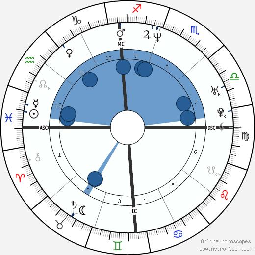 Vincenzo Modica wikipedia, horoscope, astrology, instagram