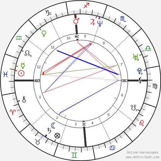 Vincenzo Modica день рождения гороскоп, Vincenzo Modica Натальная карта онлайн