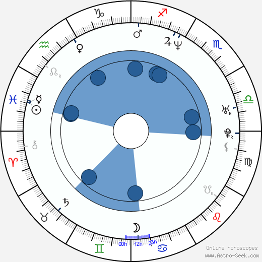 Yuri Lowenthal horoscope, astrology, sign, zodiac, date of birth, instagram