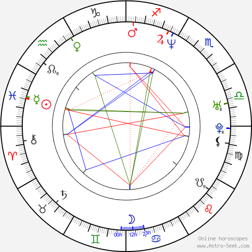 Yuri Lowenthal birth chart, Yuri Lowenthal astro natal horoscope, astrology