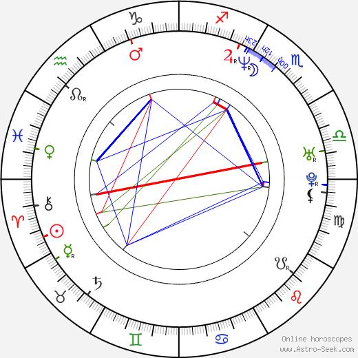 Alexandra Adi astro natal birth chart, Alexandra Adi horoscope, astrology