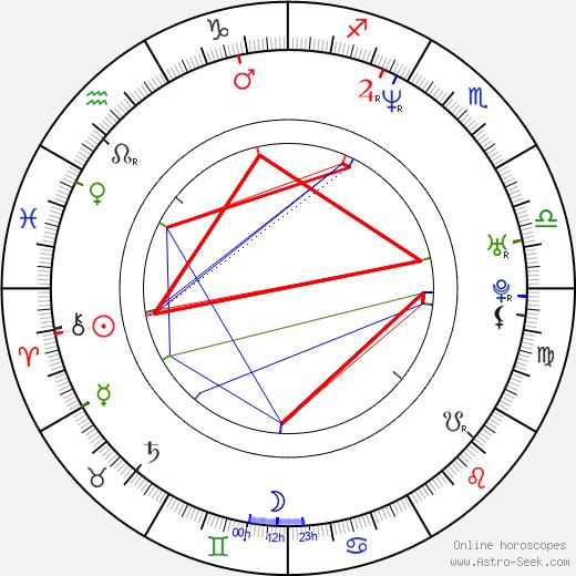 Alison Simpson birth chart, Alison Simpson astro natal horoscope, astrology