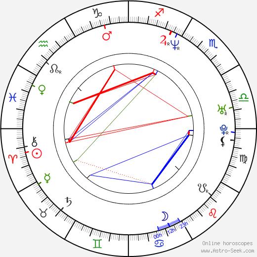 Anastasiya Zavorotnyuk astro natal birth chart, Anastasiya Zavorotnyuk horoscope, astrology