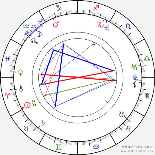 Atanas Srebrev astro natal birth chart, Atanas Srebrev horoscope, astrology