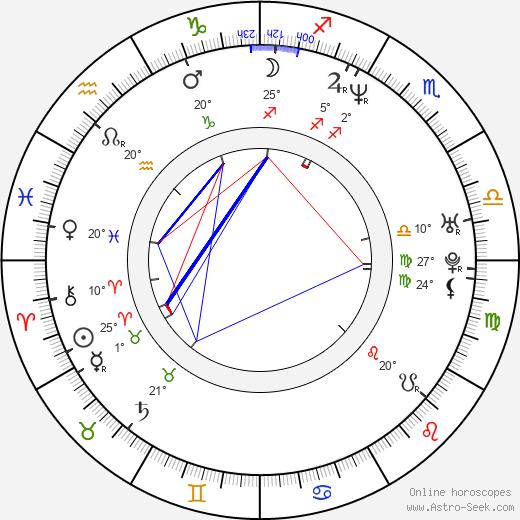 Aya Kokumai birth chart, biography, wikipedia 2020, 2021