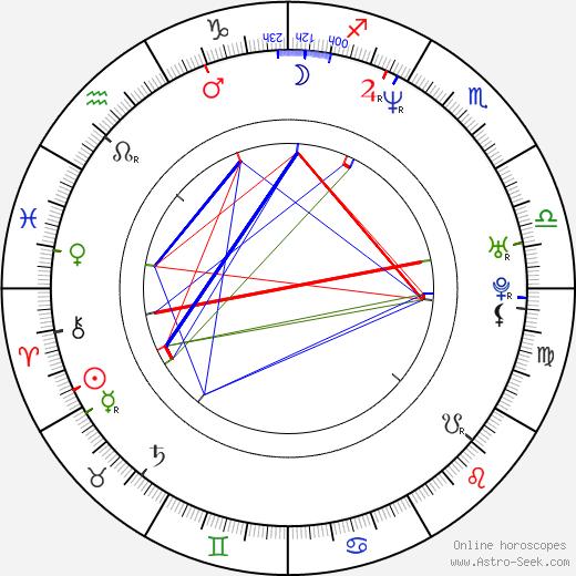 Aya Kokumai birth chart, Aya Kokumai astro natal horoscope, astrology