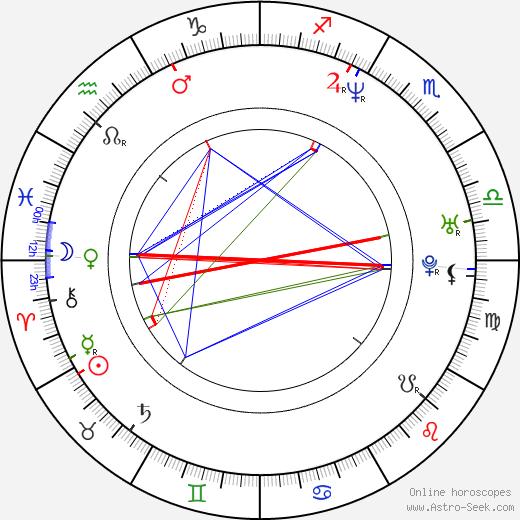 Ben Rock день рождения гороскоп, Ben Rock Натальная карта онлайн