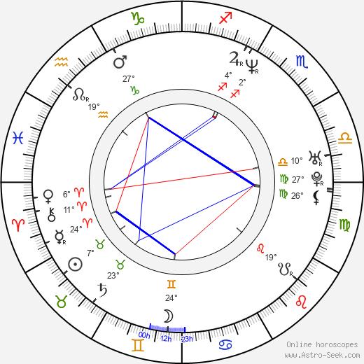 Bridget Moynahan birth chart, biography, wikipedia 2019, 2020