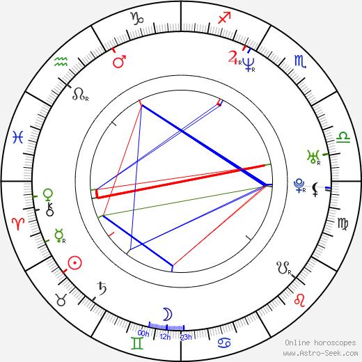 Bridget Moynahan astro natal birth chart, Bridget Moynahan horoscope, astrology