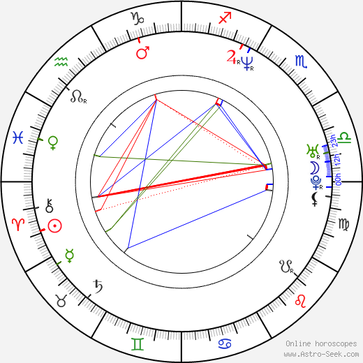 Charles Johnston birth chart, Charles Johnston astro natal horoscope, astrology