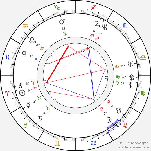 Claudette Mink birth chart, biography, wikipedia 2018, 2019