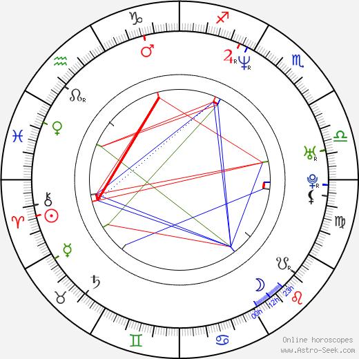 Claudette Mink astro natal birth chart, Claudette Mink horoscope, astrology