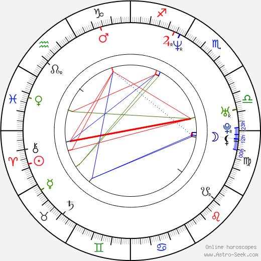 Clint Catalyst birth chart, Clint Catalyst astro natal horoscope, astrology