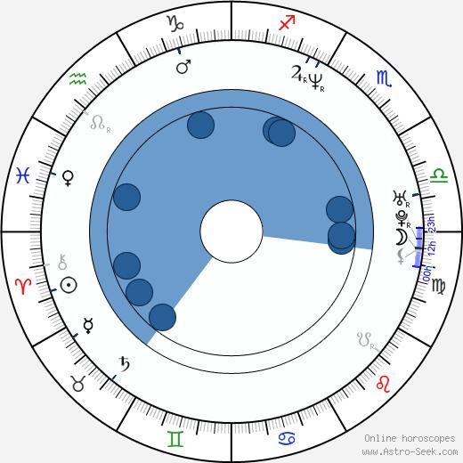 Craig Mazin wikipedia, horoscope, astrology, instagram