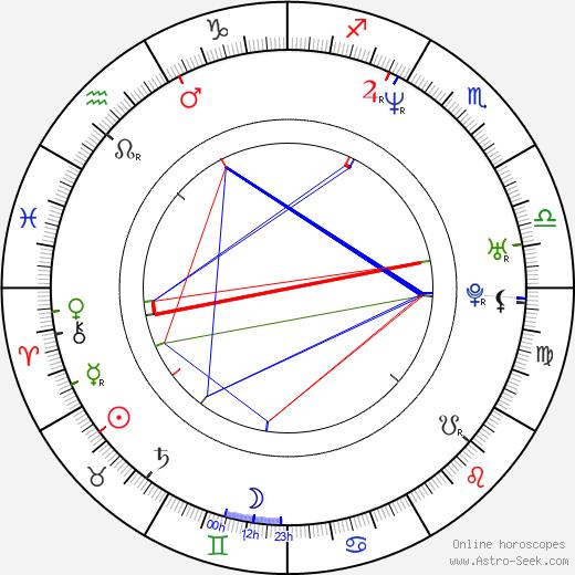 David Čálek день рождения гороскоп, David Čálek Натальная карта онлайн