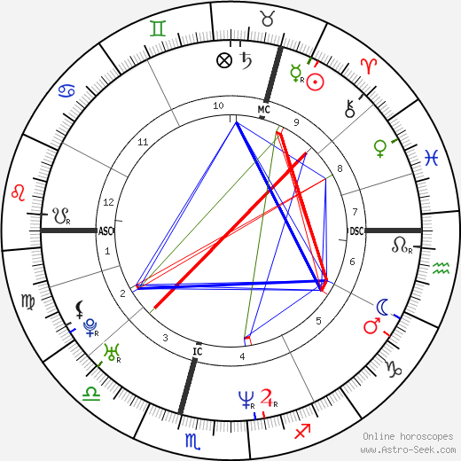 David Tennant astro natal birth chart, David Tennant horoscope, astrology