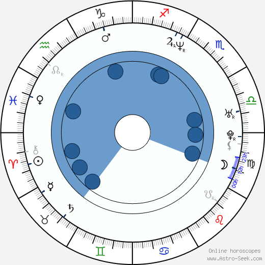 Derek Harvie wikipedia, horoscope, astrology, instagram