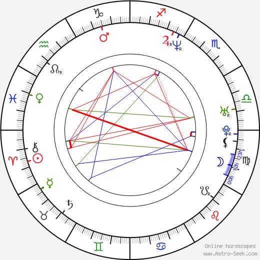 Derek Harvie birth chart, Derek Harvie astro natal horoscope, astrology