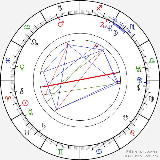 Dina Korzun birth chart, Dina Korzun astro natal horoscope, astrology