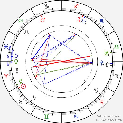 Eric Mabius astro natal birth chart, Eric Mabius horoscope, astrology
