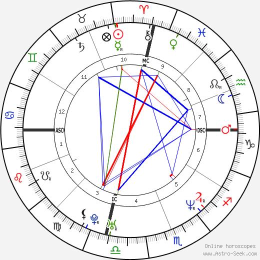 Гад Эльмалех Gad Elmaleh день рождения гороскоп, Gad Elmaleh Натальная карта онлайн