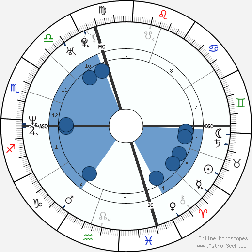 Giorgia wikipedia, horoscope, astrology, instagram