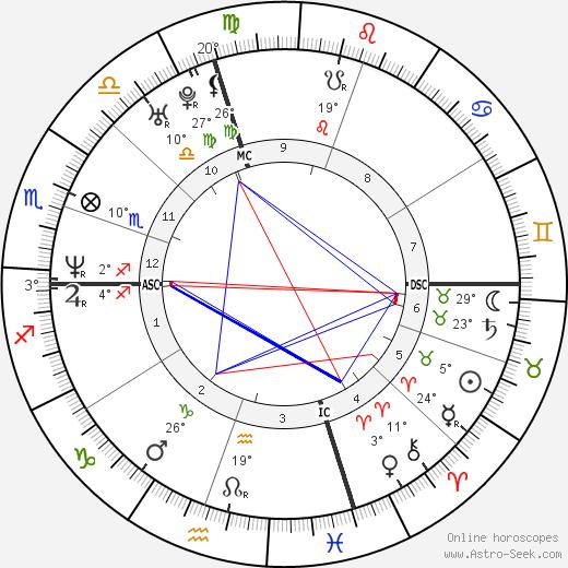 Giorgia birth chart, biography, wikipedia 2019, 2020