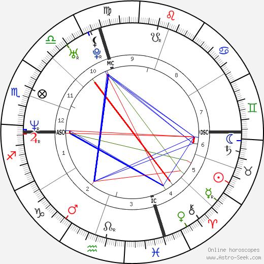 Giorgia astro natal birth chart, Giorgia horoscope, astrology