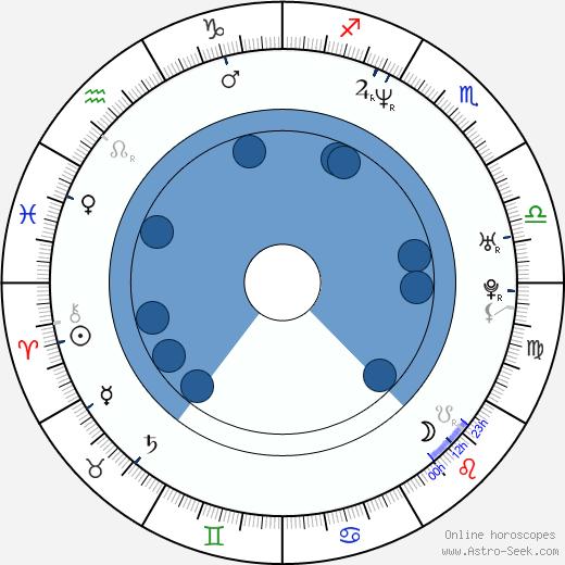 Grzegorz Artman wikipedia, horoscope, astrology, instagram