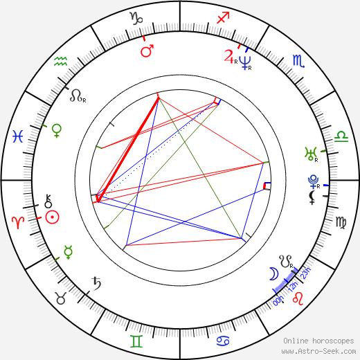 Grzegorz Artman birth chart, Grzegorz Artman astro natal horoscope, astrology