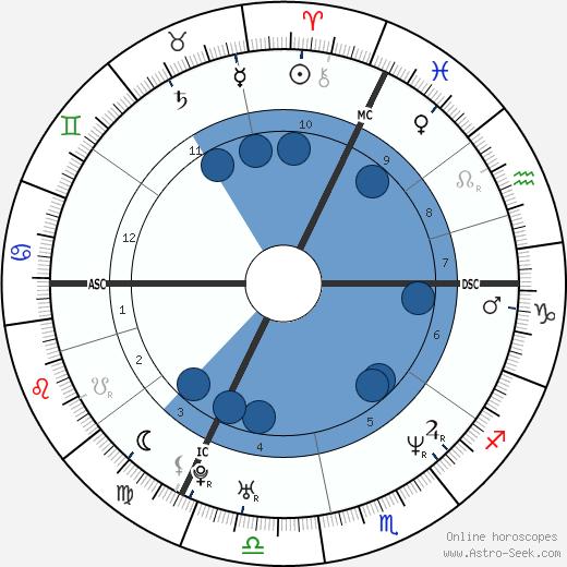 Guillaume Depardieu wikipedia, horoscope, astrology, instagram