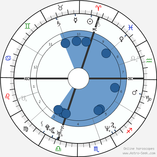 Jacques Villeneuve wikipedia, horoscope, astrology, instagram