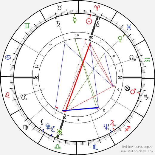 Jacques Villeneuve tema natale, oroscopo, Jacques Villeneuve oroscopi gratuiti, astrologia