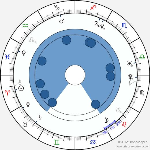 Jake Strider Hughes wikipedia, horoscope, astrology, instagram