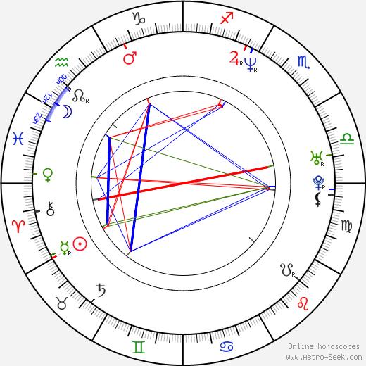 Джесси Джеймс-Деккер Jessie James день рождения гороскоп, Jessie James Натальная карта онлайн