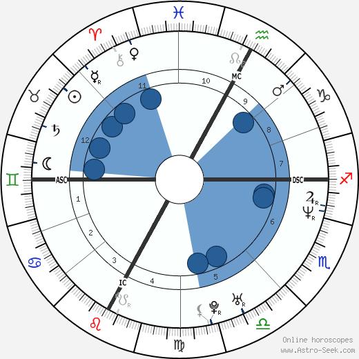 Joelle Morin wikipedia, horoscope, astrology, instagram