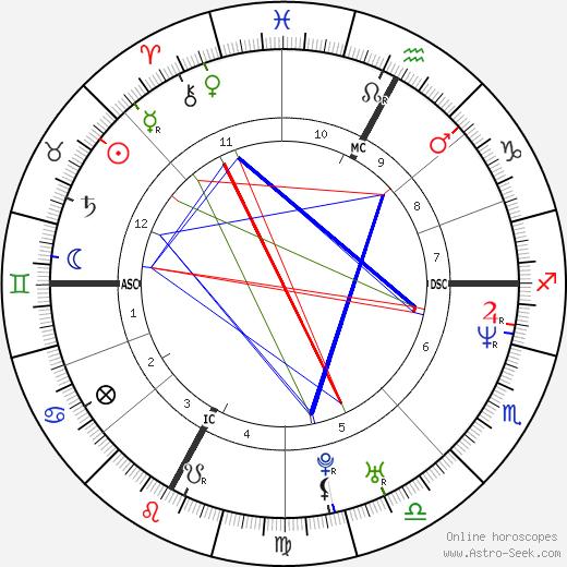Joelle Morin tema natale, oroscopo, Joelle Morin oroscopi gratuiti, astrologia