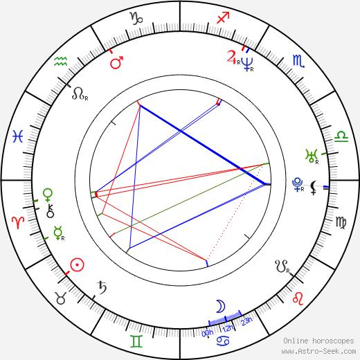 John Boyne birth chart, John Boyne astro natal horoscope, astrology