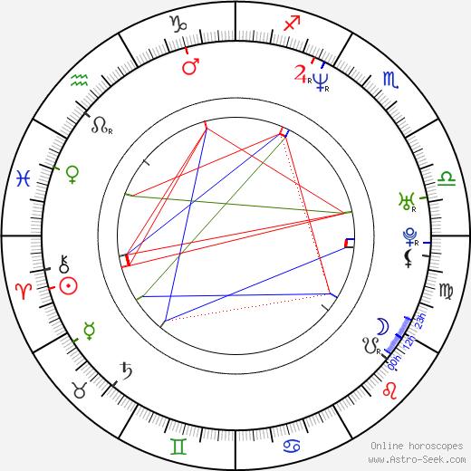 Jolanta Jackowska birth chart, Jolanta Jackowska astro natal horoscope, astrology