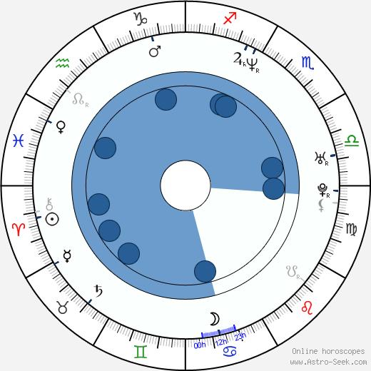 Joshua Feinman wikipedia, horoscope, astrology, instagram