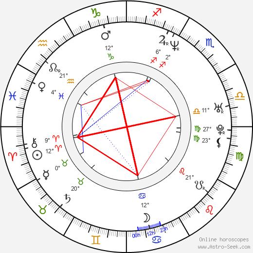Joshua Feinman birth chart, biography, wikipedia 2020, 2021