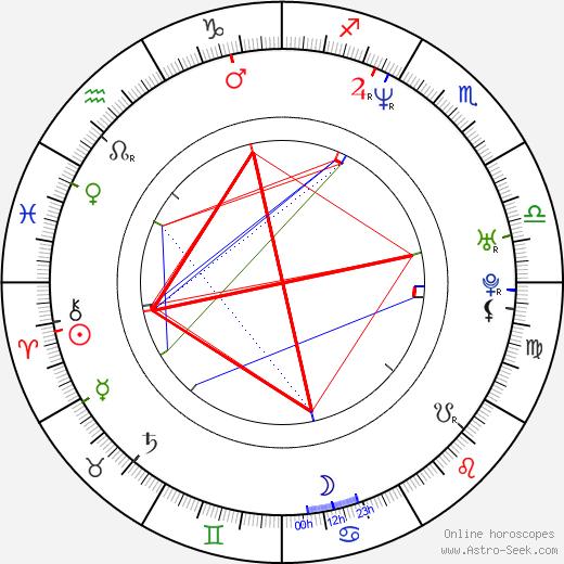 Joshua Feinman birth chart, Joshua Feinman astro natal horoscope, astrology