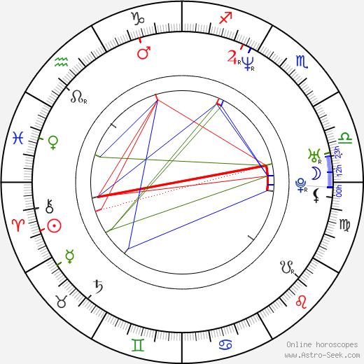 Karina Kraushaar birth chart, Karina Kraushaar astro natal horoscope, astrology