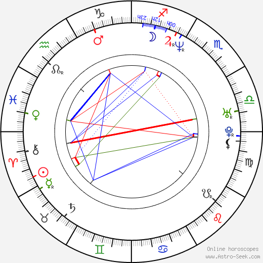 Kate Harbour astro natal birth chart, Kate Harbour horoscope, astrology